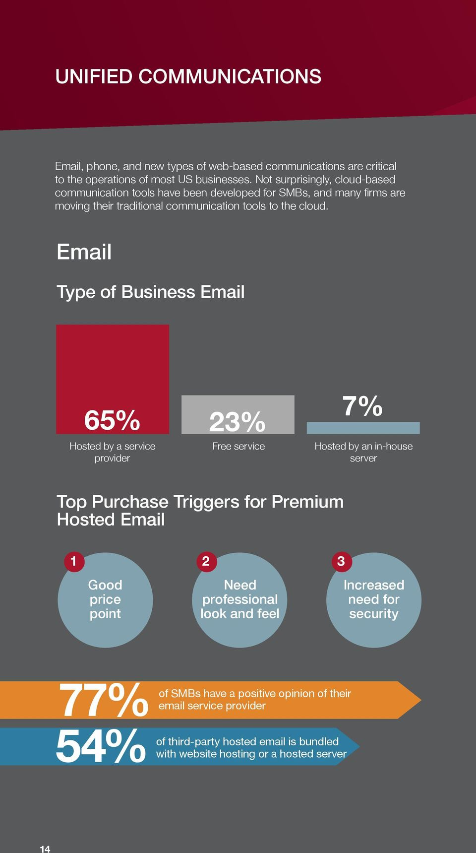 Email Type of Business Email 65% 23% Hosted by a service provider Free service 7% Hosted by an in-house server Top Purchase Triggers for Premium Hosted Email 1 2 3 Good