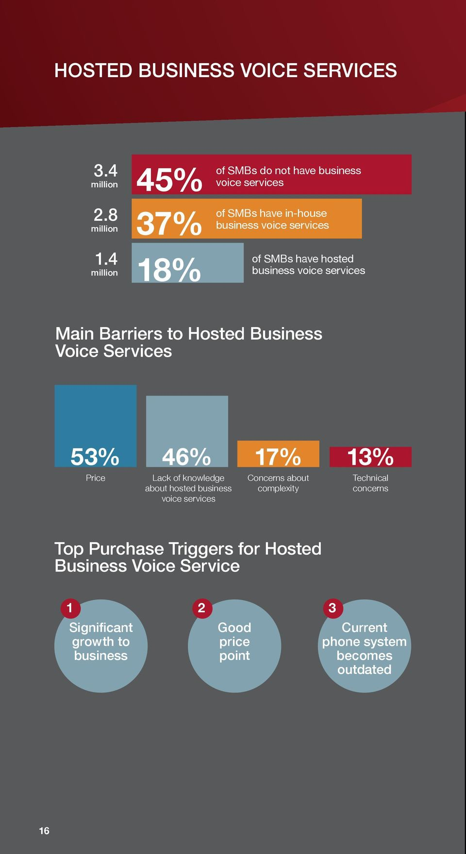 business voice services Main Barriers to Hosted Business Voice Services 53% 46% 17% 13% Price Lack of knowledge about hosted business