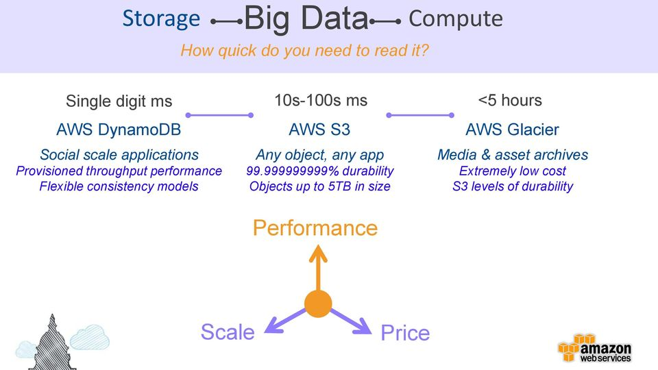 throughput performance Flexible consistency models AWS S3 Any object, any app 99.