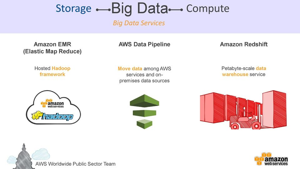 data among AWS services and onpremises data sources