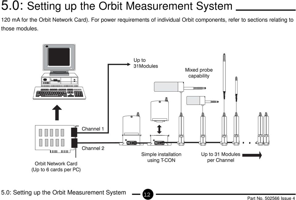 For power requirements of individual Orbit components,