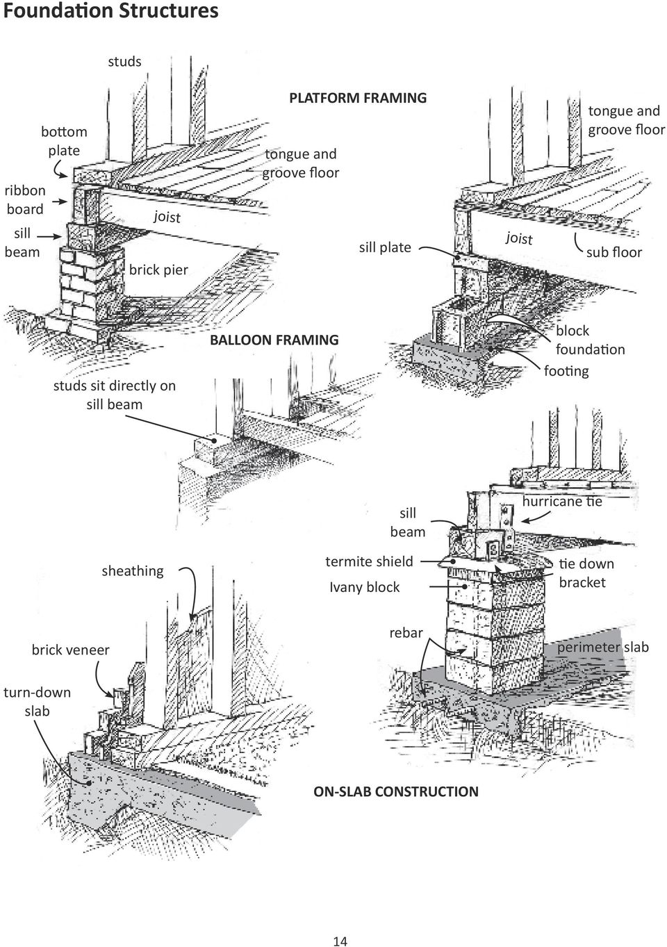 sill beam BALLOON FRAMING block foundation footing sheathing termite shield Ivany block sill beam