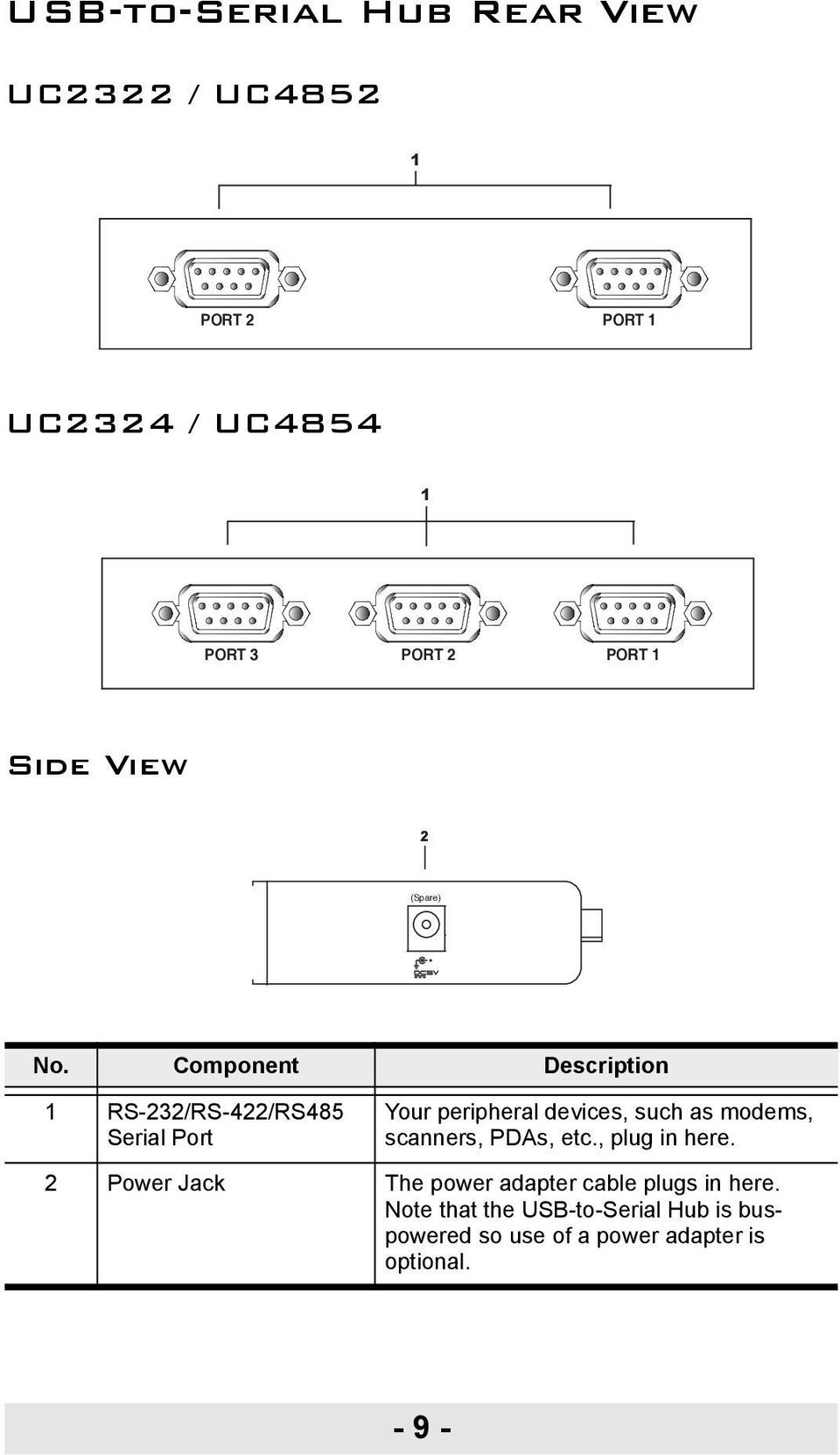 Component Description 1 RS-232/RS-422/RS485 Serial Port Your peripheral devices, such as modems,