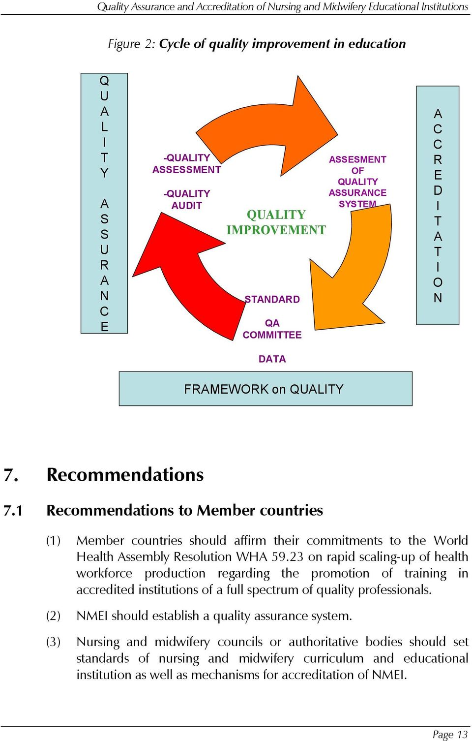 Quality Assurance and Accreditation of Nursing and Midwifery