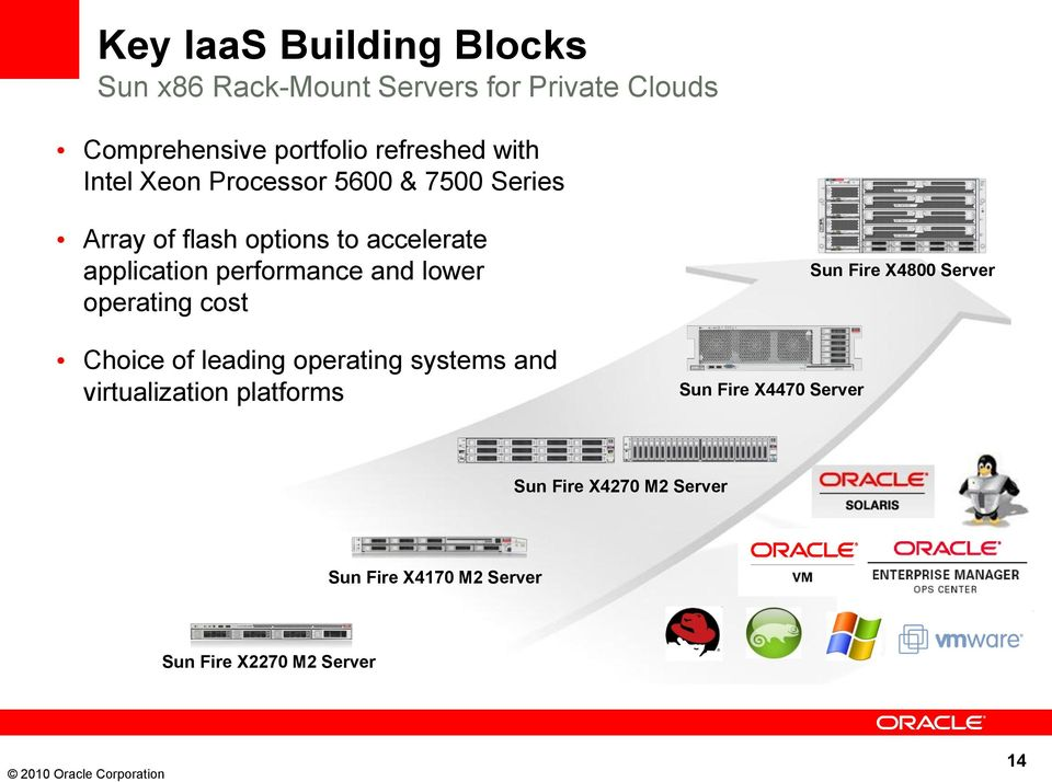 and lower operating cost Choice of leading operating systems and virtualization platforms Sun Fire X4470