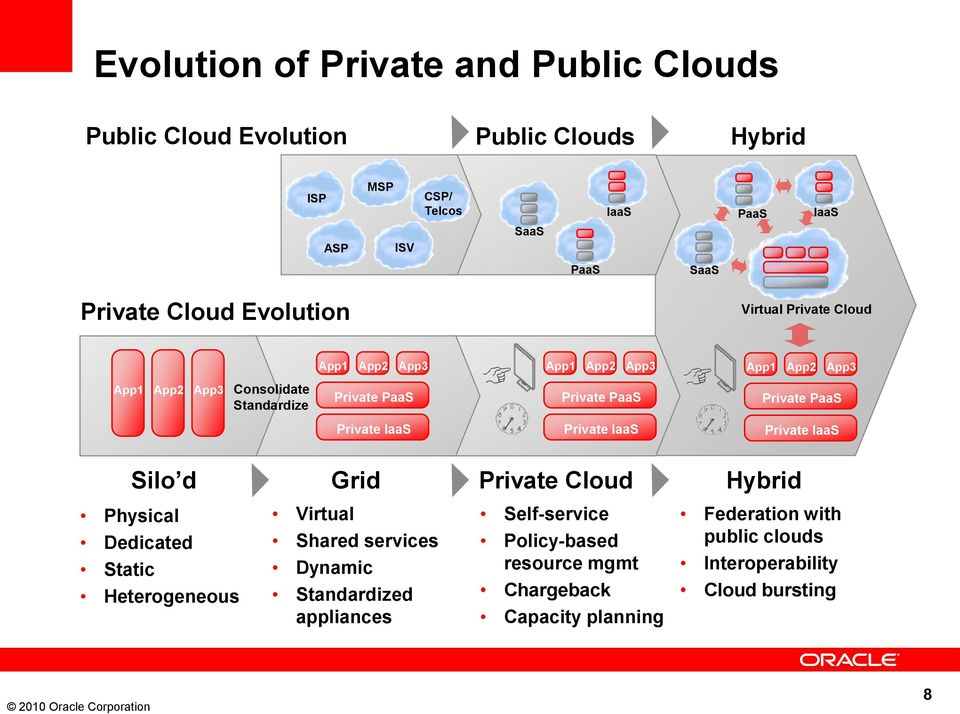 Private PaaS Private IaaS Private IaaS Private IaaS Silo d Grid Private Cloud Hybrid Physical Dedicated Static Heterogeneous Virtual Shared services