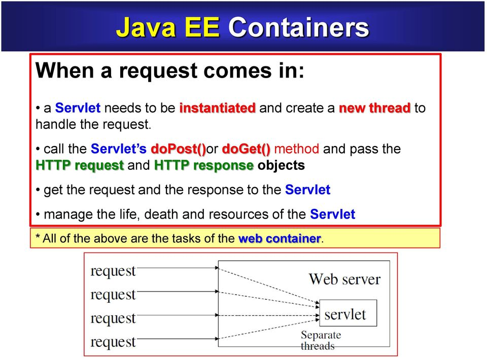 call the Servlet s dopost()or doget() method and pass the HTTP request and HTTP response