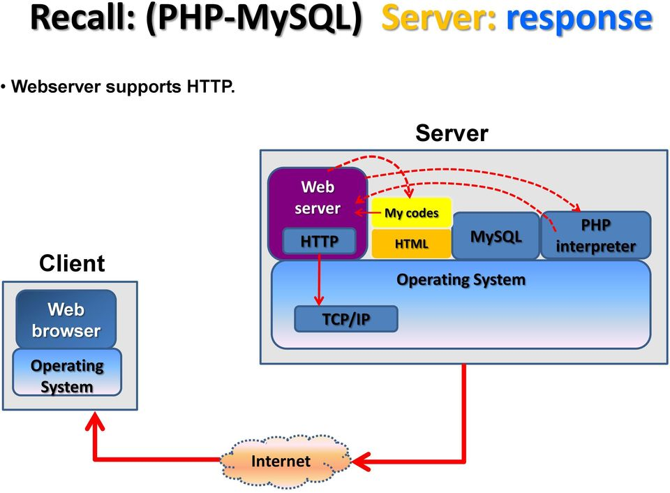 Server Client Web server HTTP My codes HTML
