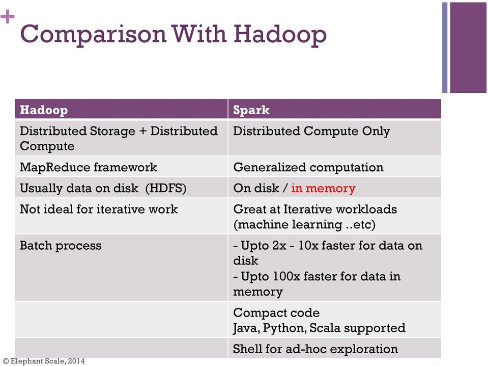 Moving From Hadoop to Spark - PDF