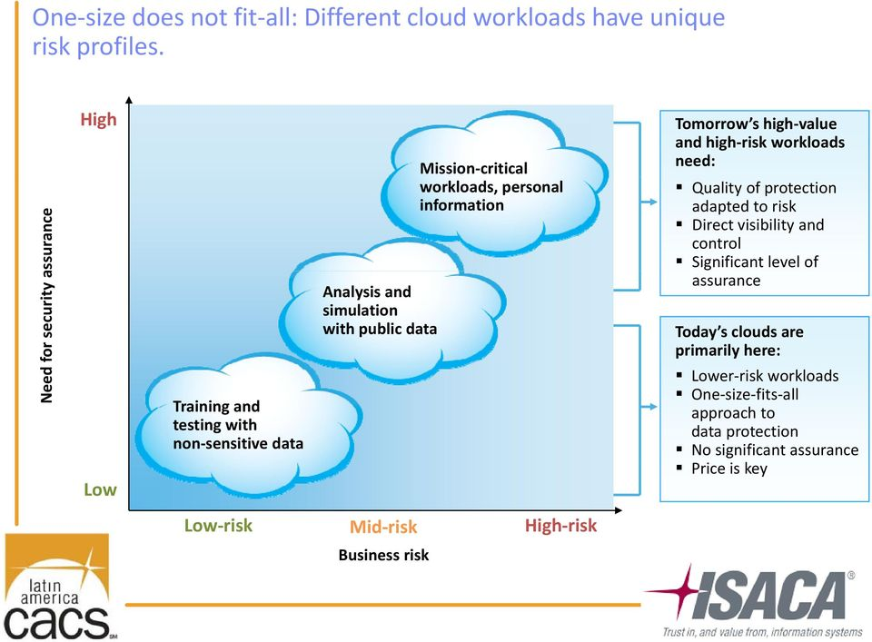 workloads, personal information Tomorrow s high value and high risk workloads need: Quality of protection adapted to risk Direct visibility and