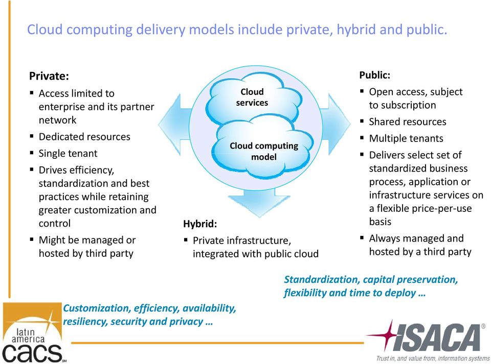 control Might be managed or hosted by third party Cloud services Cloud computing model Hybrid: Private infrastructure, integrated with public cloud Public: Open access, subject to subscription Shared