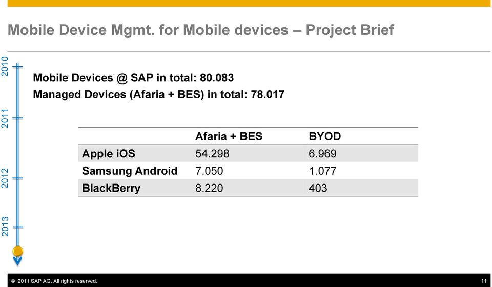 083 Managed Devices (Afaria + BES) in total: 78.