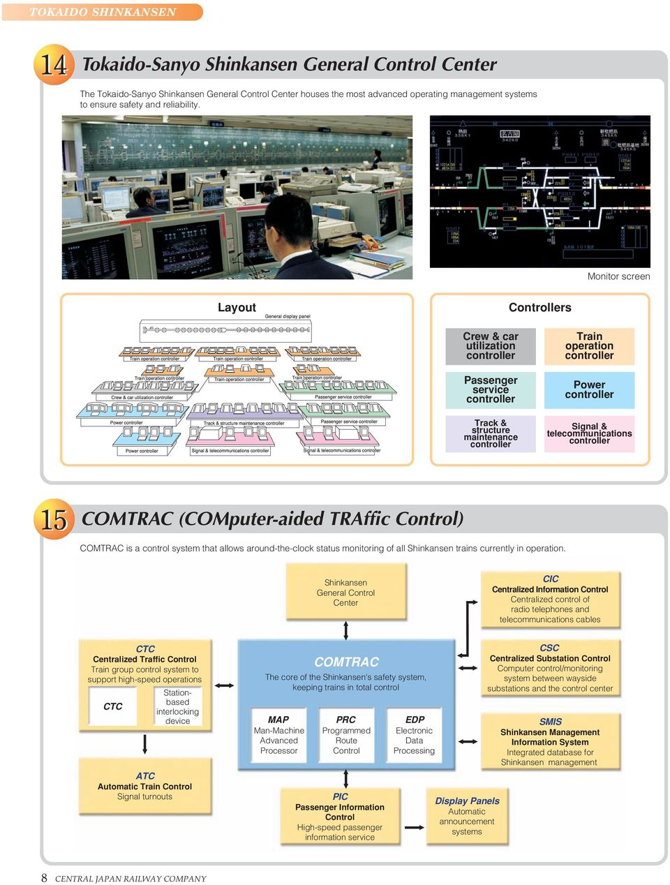 Monitor screen Layout General display panel Controllers Train operation controller Train operation controller Train operation controller Crew & car utilization controller Train operation controller