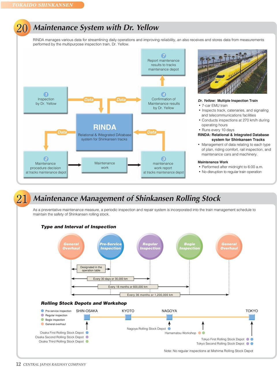 Yellow. 7 Report maintenance results to tracks maintenance depot 1 Inspection by Dr.