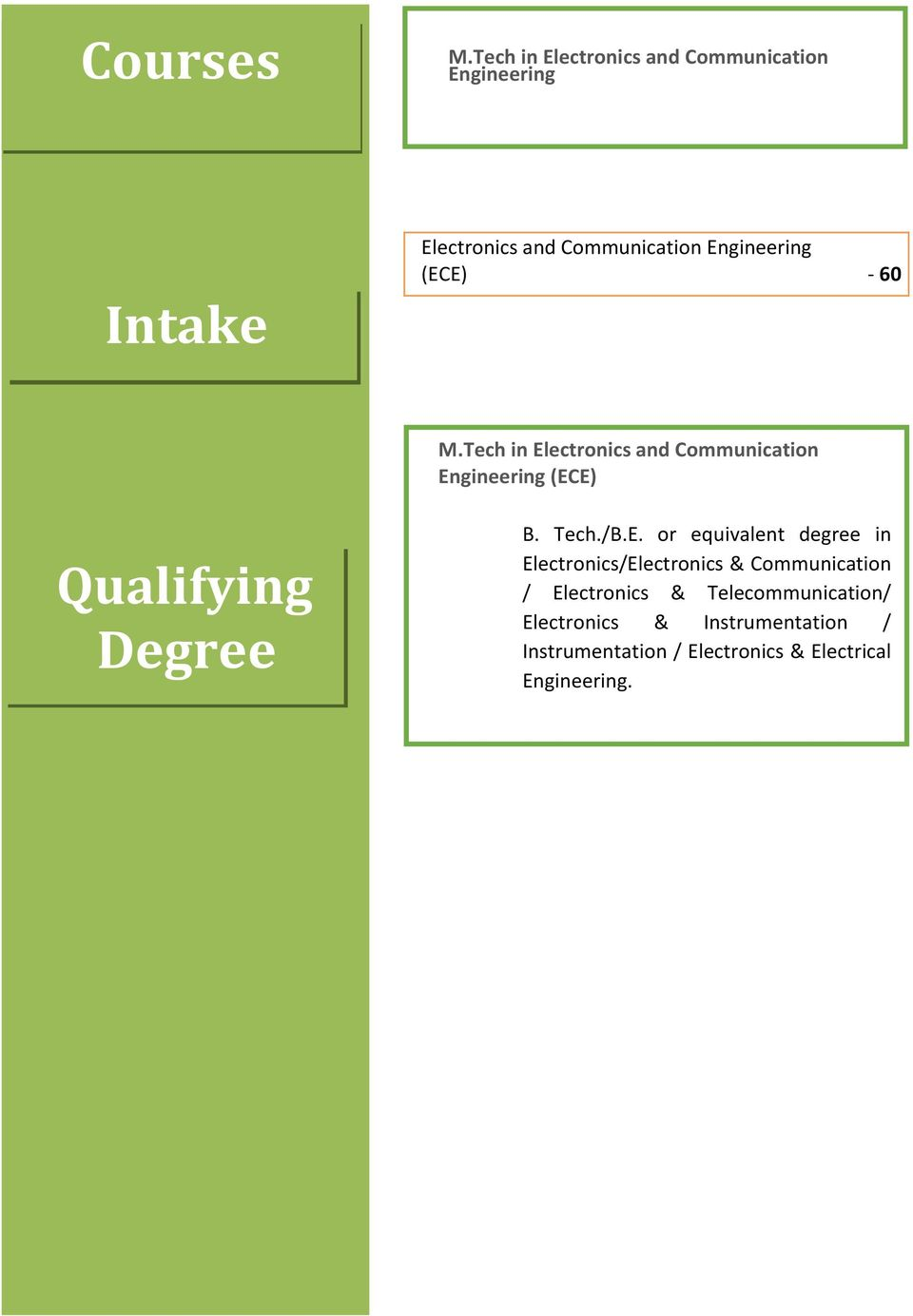 (ECE) - 60 M.Tech in Electronics and Communication Engineering (ECE) Qualifying Degree B. Tech./B.