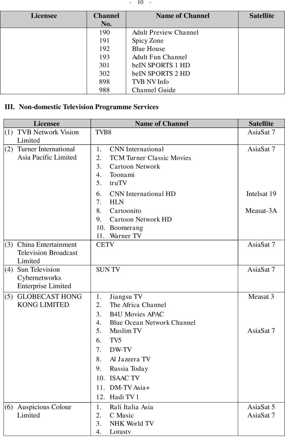 A List of Licensed Broadcasting Services in Hong Kong (As at 2 June