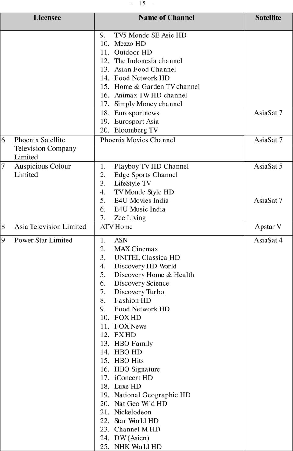 A List of Licensed Broadcasting Services in Hong Kong (As at