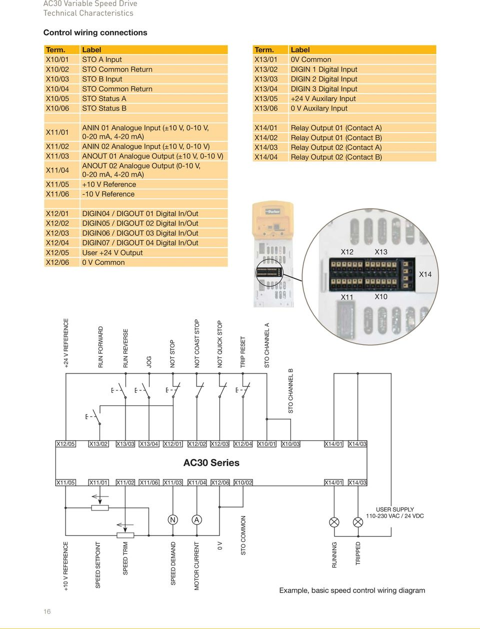 X11/02 ANIN 02 Analogue Input (±10 V, 0-10 V
