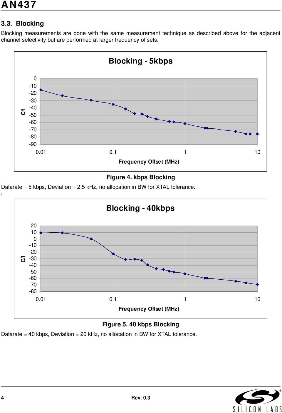 kbps Blocking Datarate = 5 kbps, Deviation = 2.5 khz, no allocation in BW for XTAL tolerance.
