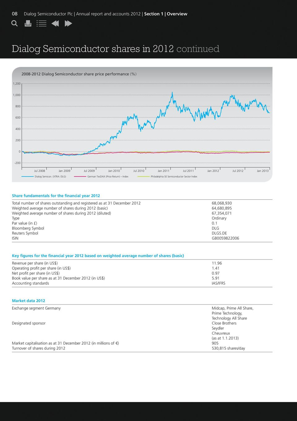 (XTRA: DLG) Jul 2009 Jan 2010 Jul 2010 German TecDAX (Price Return) Index Jan 2011 Jul 2011 Jan 2012 Jul 2012 Philadelphia SE Semiconductor Sector Index Share fundamentals for the financial year 2012