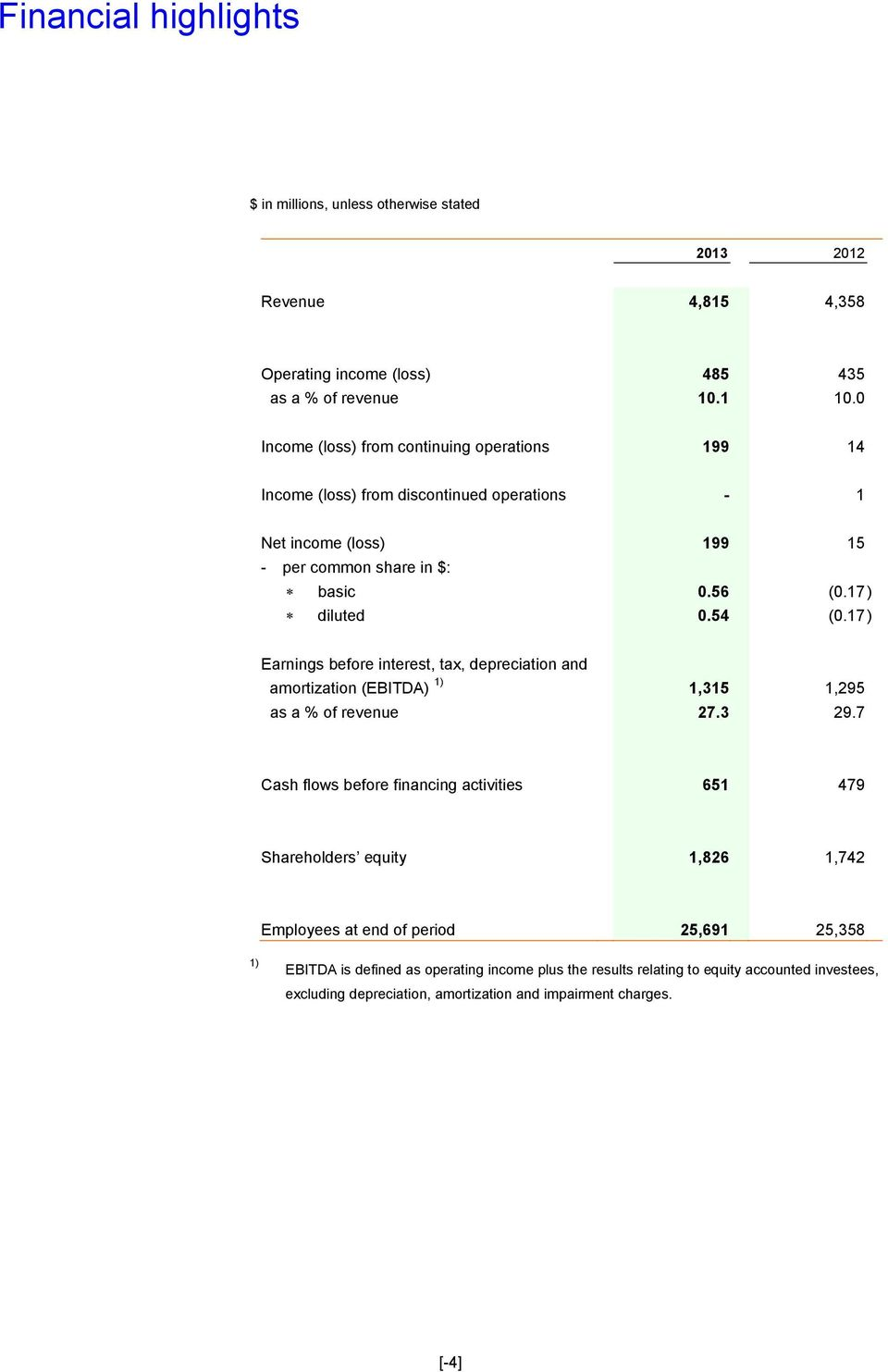 17 ) Earnings before interest, tax, depreciation and amortization (EBITDA) 1) 1,315 1,295 as a % of revenue 27.3 29.