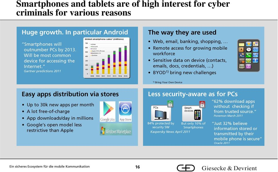 Gartner predictions 2011 The way they are used Web, email, banking, shopping, Remote access for growing mobile workforce Sensitive data on device (contacts, emails, docs, credentials, ) BYOD 1) bring