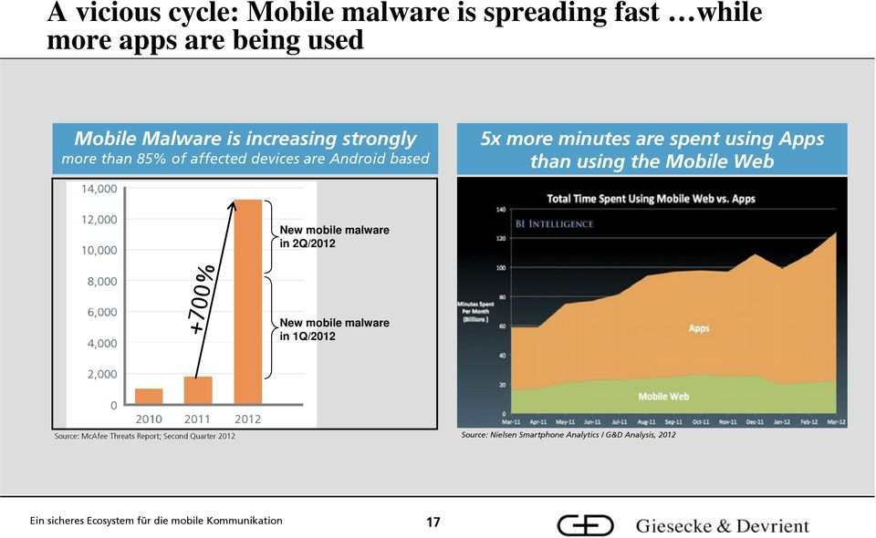 using Apps than using the Mobile Web New mobile malware in 2Q/2012 +700% New mobile malware in 1Q/2012