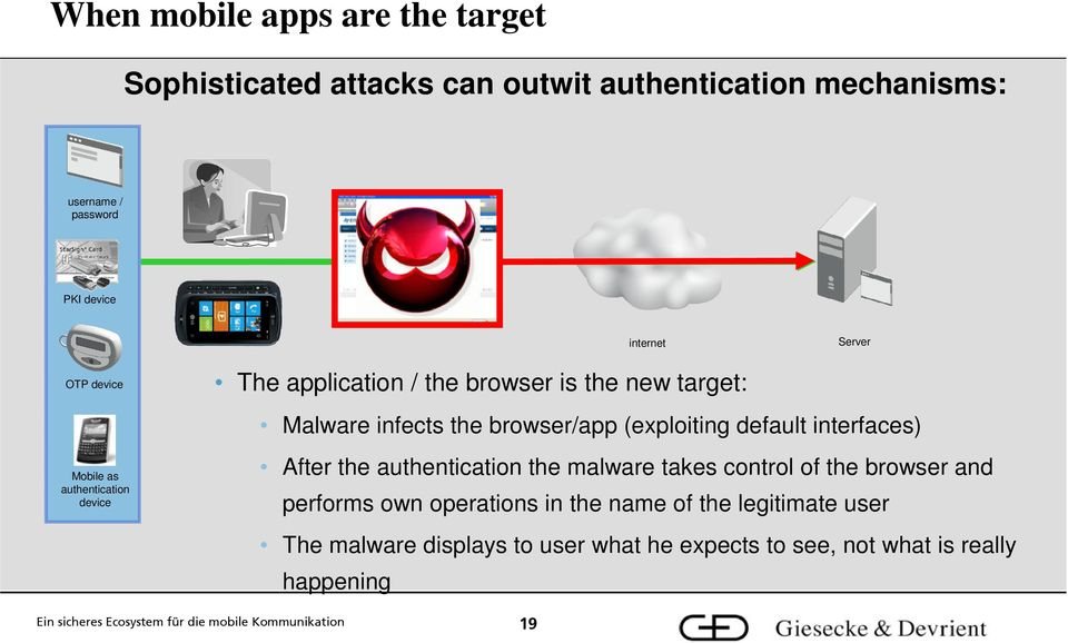 default interfaces) Mobile as authentication device After the authentication the malware takes control of the browser and