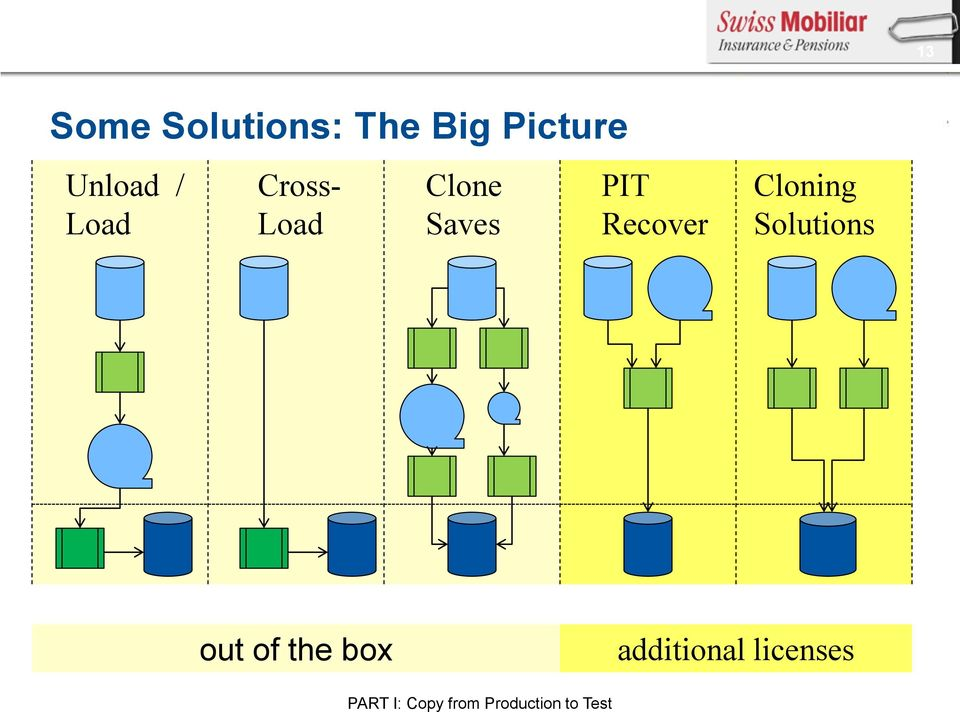 Cloning Solutions out of the box additional