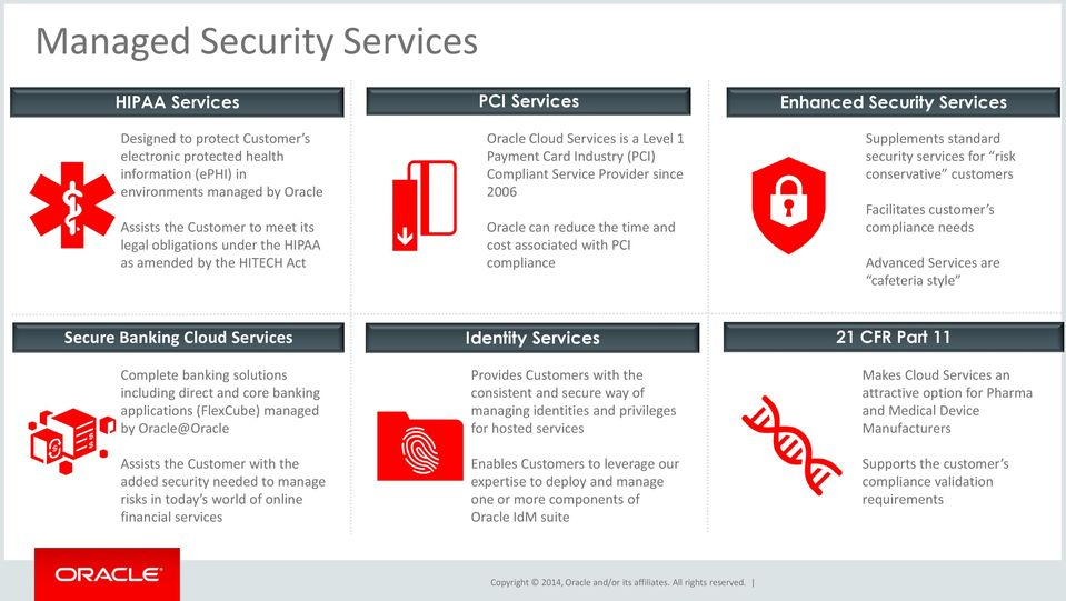 Oracle Managed Cloud Services  For Industries  October 2, Copyright