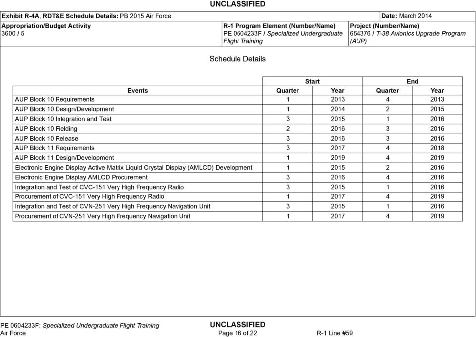UNCLASSIFIED  UNCLASSIFIED Air Force Page 1 of 22 R-1 Line