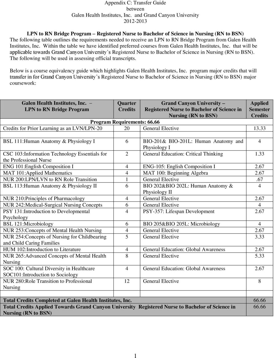from Galen Health Institutes, Inc. Within the table we have identified preferred courses from Galen Health Institutes, Inc.