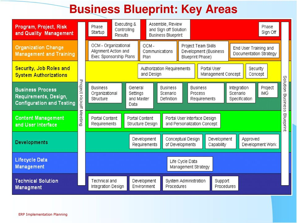 Erp implementation planning pdf system configuration integration remaining scope the purpose to implement all the business process requirements based on the business blueprint malvernweather Gallery