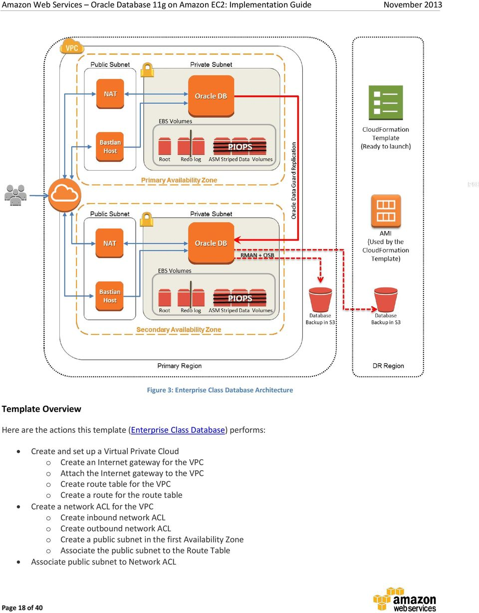 Oracle Database 11g on Amazon EC2 Implementation Guide - PDF