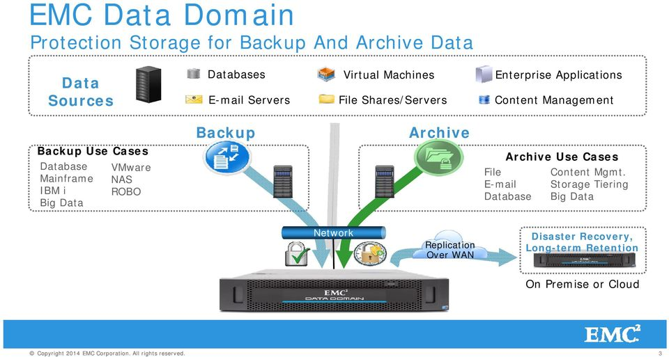 Cases Database Mainframe IBM i Big Data VMware NAS ROBO Archive Use Cases File E-mail Database Content Mgmt.