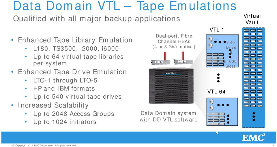 formats Up to 540 virtual tape drives Increased Scalability Up to 2048 Access Groups Up to 1024 initiators Dual-port,