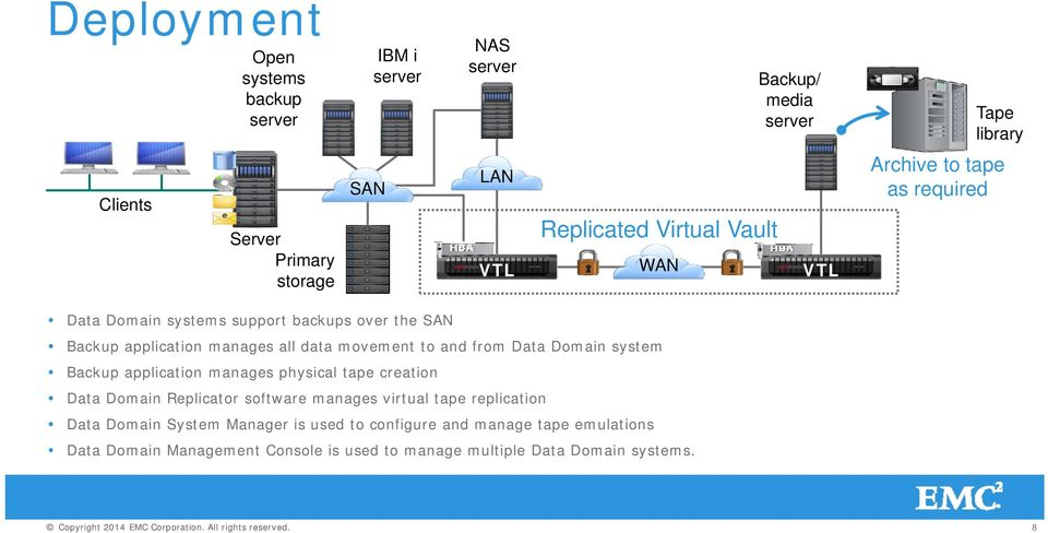 movement to and from Data Domain system Backup application manages physical tape creation Data Domain Replicator software manages virtual tape