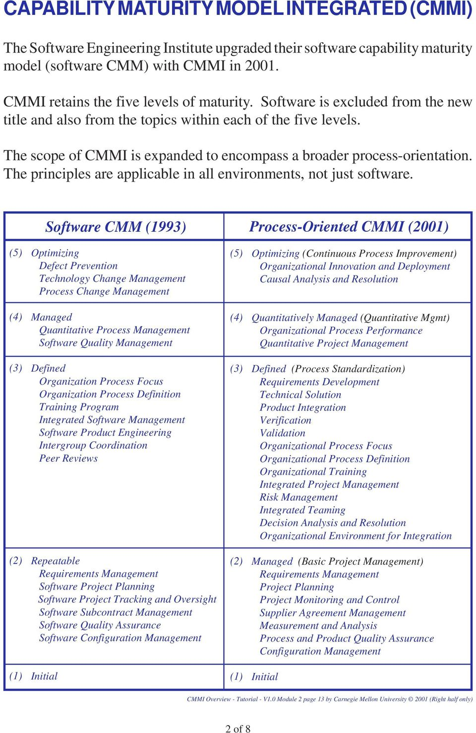 Seis Capability Maturity Model Integrated Cmmi Relative To Icms