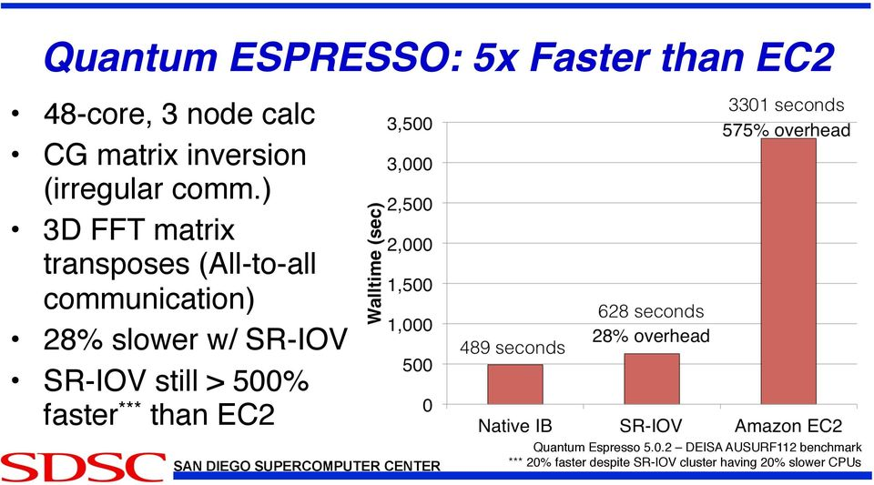 SR-IOV: Performance Benefits for Virtualized Interconnects