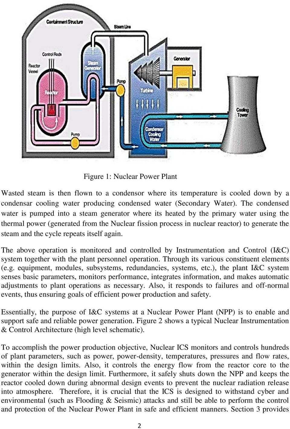 Cyber Security Design Methodology For Nuclear Power Control Plant Schematic Diagram Steam And The Cycle Repeats Itself Again Above Operation Is Monitored Controlled By