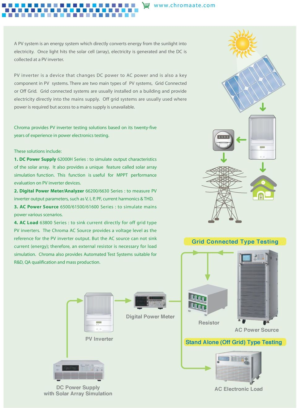 PV inverter is a device that changes DC power to AC power and is also a key component in PV systems. There are two main types of PV systems, Grid Connected or Off Grid.
