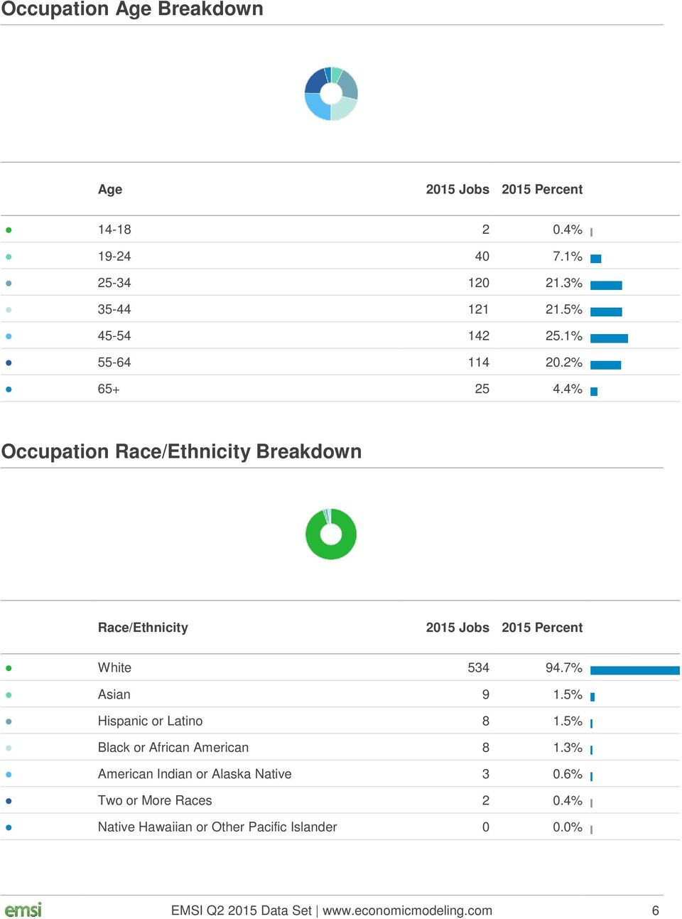 4% Occupation Race/Ethnicity Breakdown Race/Ethnicity 2015 Jobs 2015 Percent White 534 94.7% Asian 9 1.