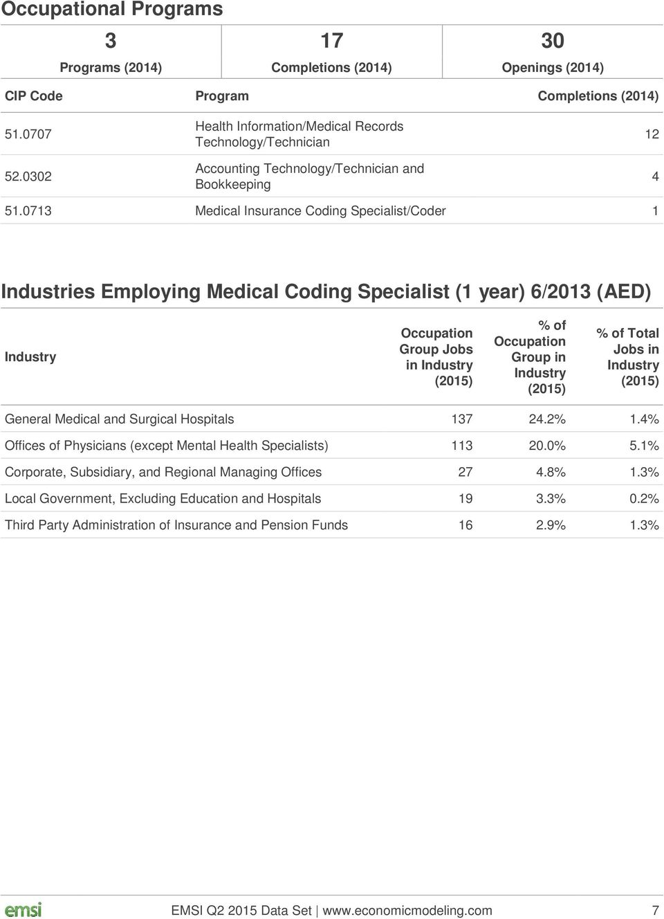 0713 Medical Insurance Coding Specialist/Coder 1 Industries Employing Medical Coding Specialist (1 year) 6/2013 (AED) Industry Occupation Group Jobs in Industry (2015) % of Occupation Group in