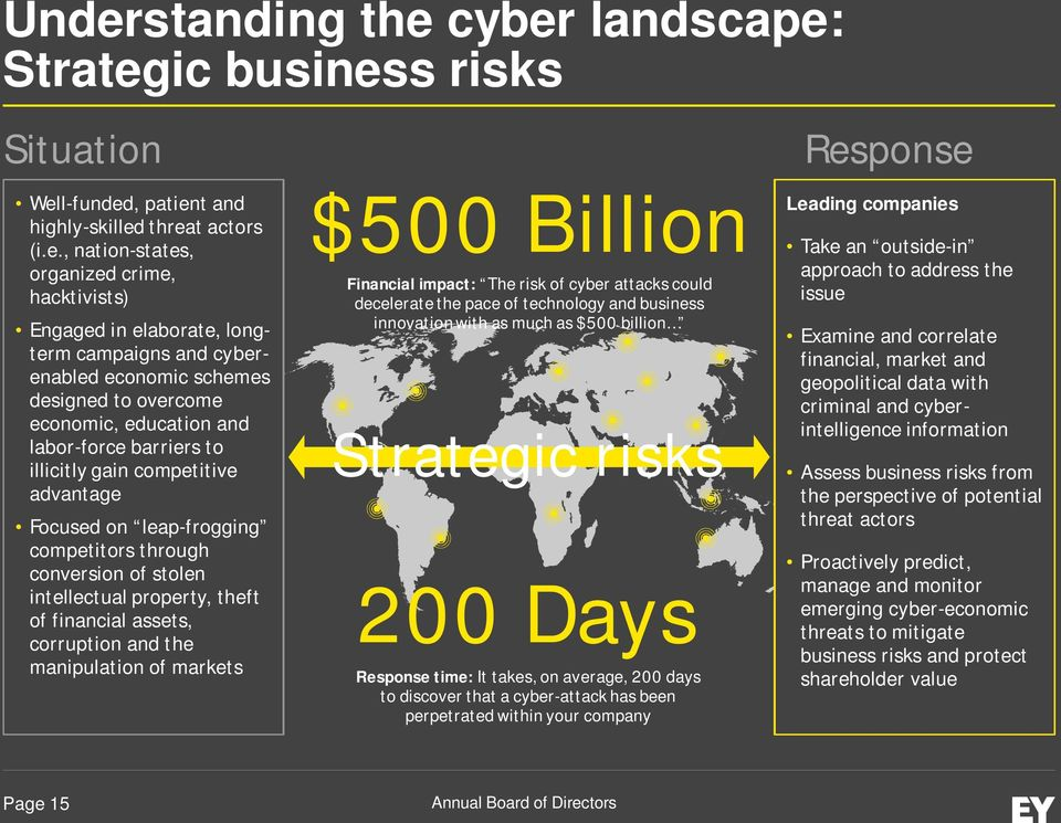 through conversion of stolen intellectual property, theft of financial assets, corruption and the manipulation of markets $500 Billion Financial impact: The risk of cyber attacks could decelerate the