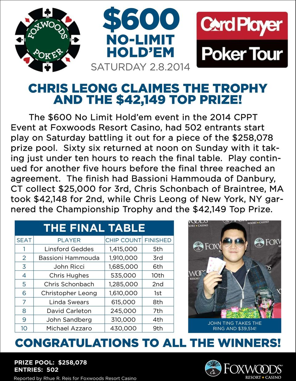$600 NO-LIMIT HOLD EM SATURDAY CHRIS LEONG CLAIMES THE TROPHY AND