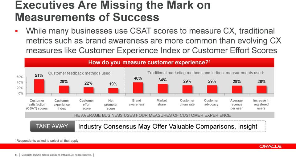 1 60% 40% 20% 51% Customer feedback methods used: 28% 22% 19% 40% Traditional marketing methods and indirect measurements used: 34% 29% 29% 28% 28% 0% Customer satisfaction (CSAT) scores Customer