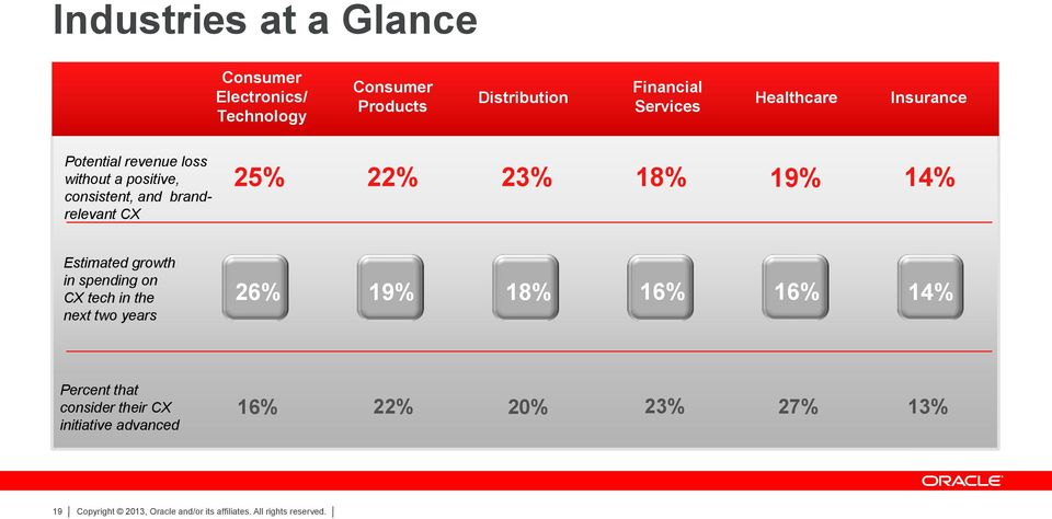 brandrelevant CX 25% 22% 23% 18% 19% 14% Estimated growth in spending on CX tech in the next two