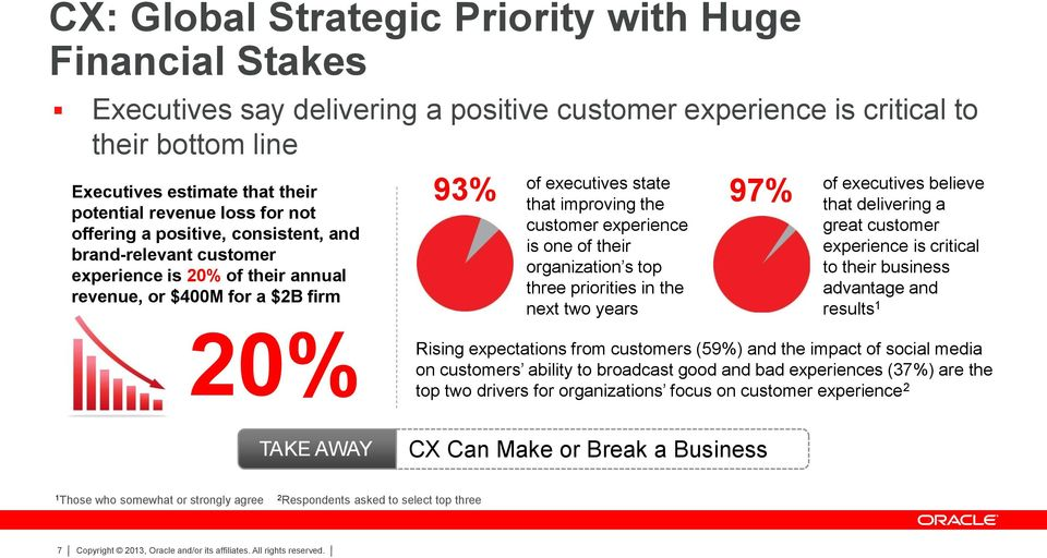 experience is one of their organization s top three priorities in the next two years of executives believe that delivering a great customer experience is critical to their business advantage and
