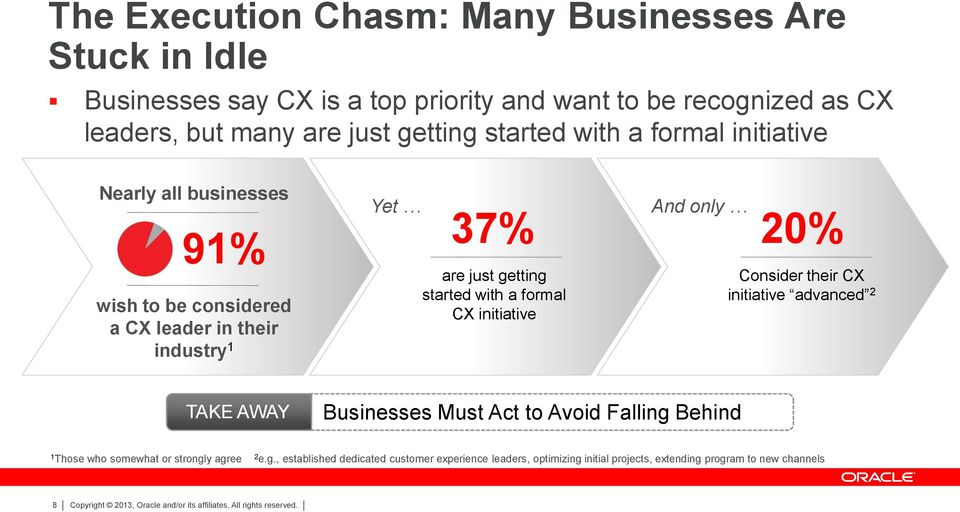 started with a formal CX initiative And only 20% Consider their CX initiative advanced 2 TAKE AWAY Businesses Must Act to Avoid Falling Behind 1 Those