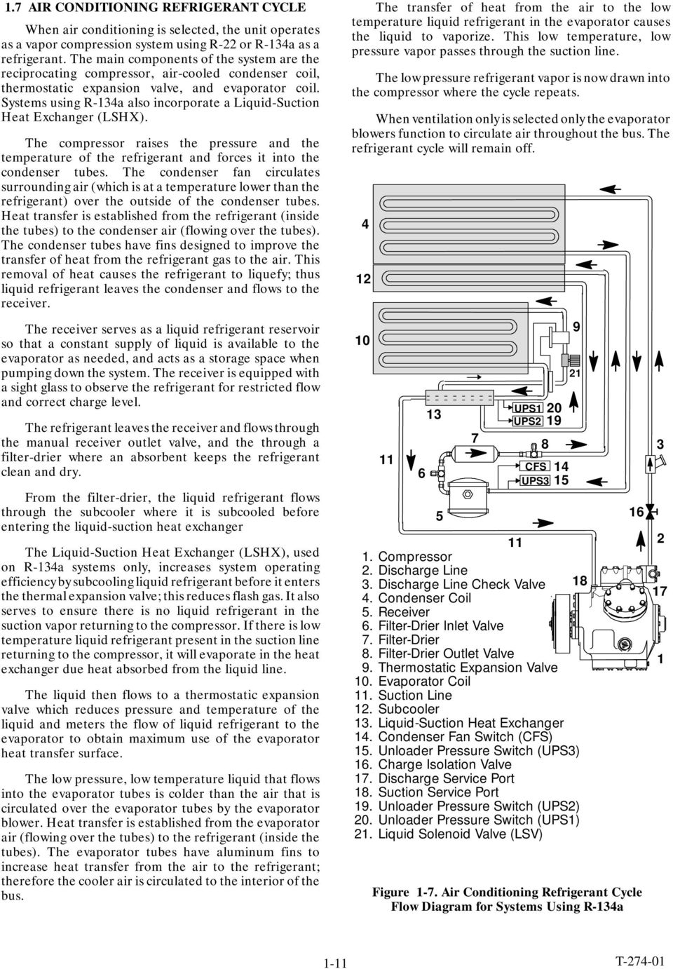 Bus Air Conditioning and Heating Unit - PDF